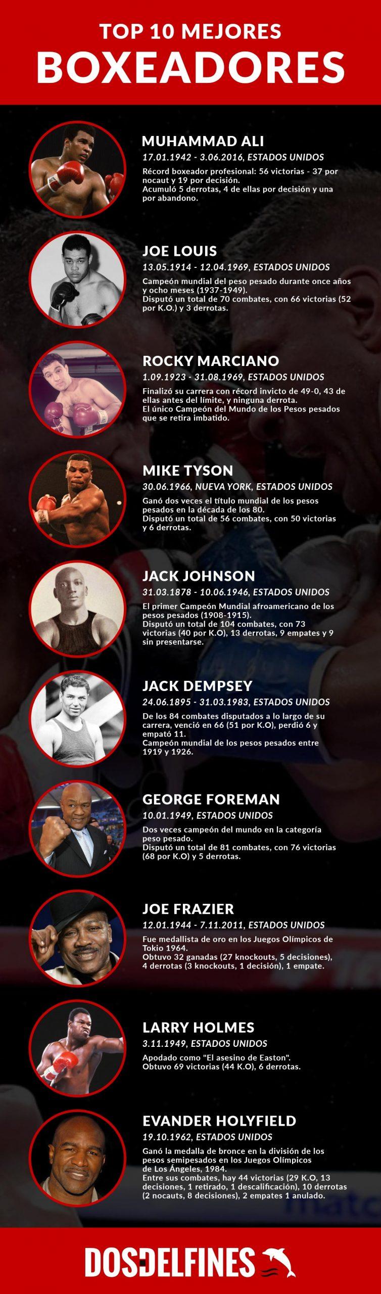 Mejores boxeadores - dosdelfines.es